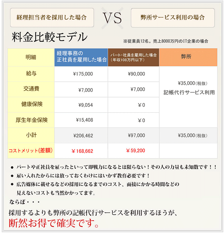 記帳代行サービス04